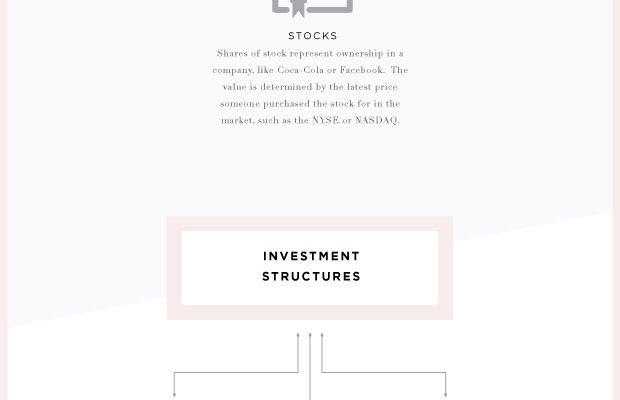 the-verily-guide-to-investments
