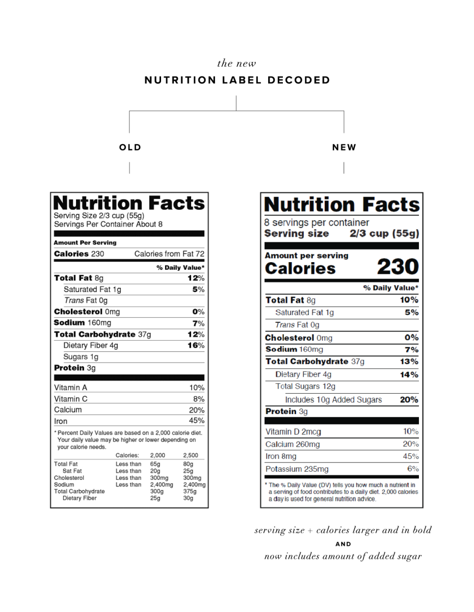nutrition facts, health